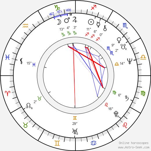 Diane Kurys birth chart, biography, wikipedia 2019, 2020