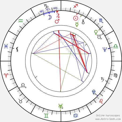 Diane Kurys birth chart, Diane Kurys astro natal horoscope, astrology