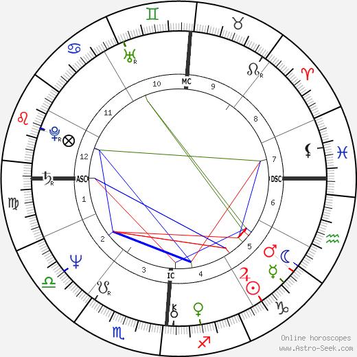 Донна Саммер Donna Summer день рождения гороскоп, Donna Summer Натальная карта онлайн