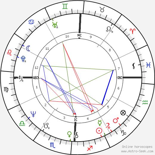 Эдмунд Кемпер Edmund Kemper день рождения гороскоп, Edmund Kemper Натальная карта онлайн
