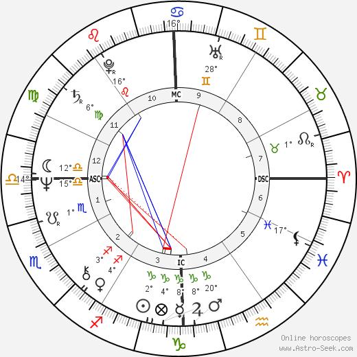 Edwige Fenech birth chart, biography, wikipedia 2020, 2021