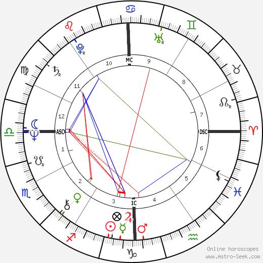 Edwige Fenech birth chart, Edwige Fenech astro natal horoscope, astrology