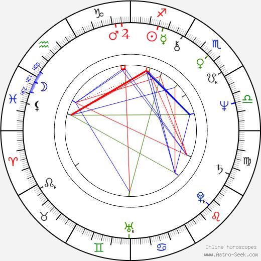 Francisco Algora tema natale, oroscopo, Francisco Algora oroscopi gratuiti, astrologia
