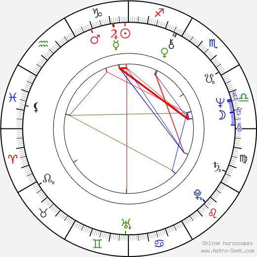 Gail Cronauer birth chart, Gail Cronauer astro natal horoscope, astrology