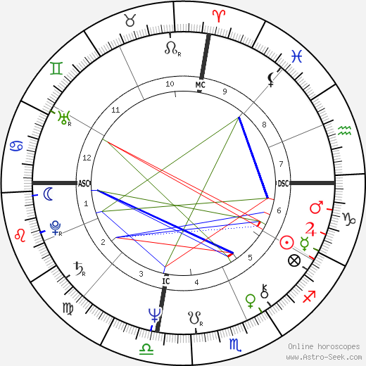 Джордж Джонсон George Johnson день рождения гороскоп, George Johnson Натальная карта онлайн
