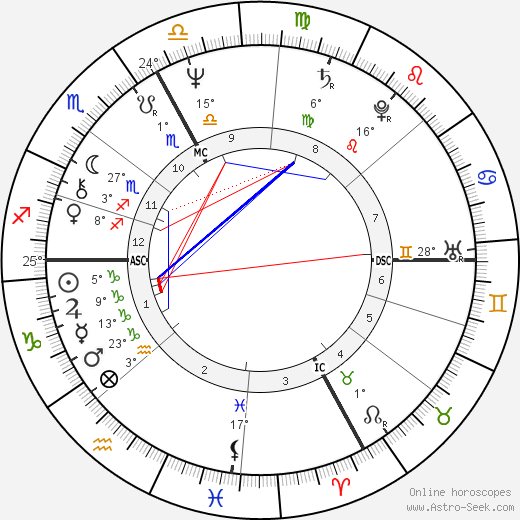 Gérard Depardieu birth chart, biography, wikipedia 2017, 2018