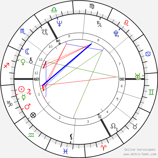 Gérard Depardieu astro natal birth chart, Gérard Depardieu horoscope, astrology