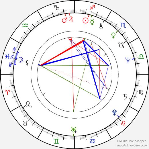Hellevi Seiro tema natale, oroscopo, Hellevi Seiro oroscopi gratuiti, astrologia