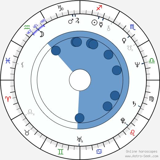 Igor Galo wikipedia, horoscope, astrology, instagram