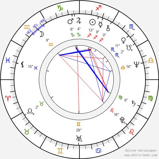 Igor Galo birth chart, biography, wikipedia 2018, 2019