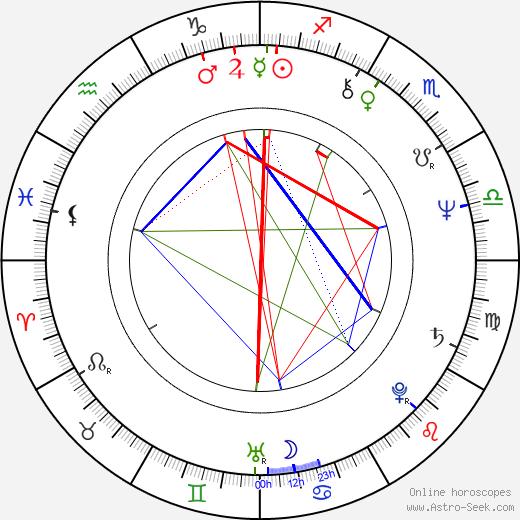 Iva Hüttnerová astro natal birth chart, Iva Hüttnerová horoscope, astrology