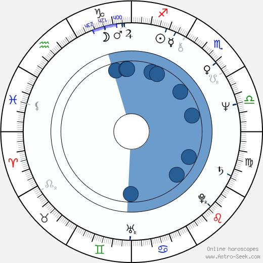 Jan Hrubý wikipedia, horoscope, astrology, instagram