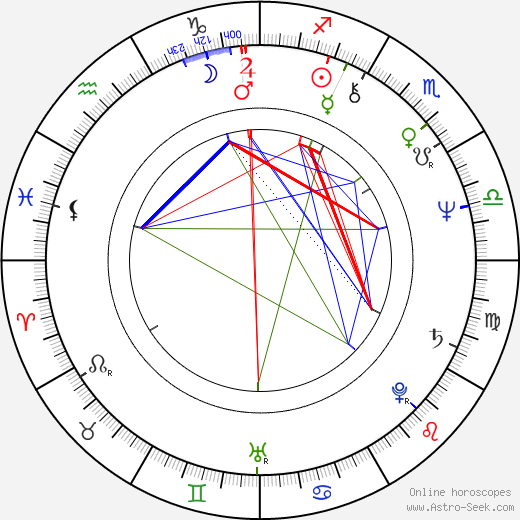 Jan Hrubý astro natal birth chart, Jan Hrubý horoscope, astrology