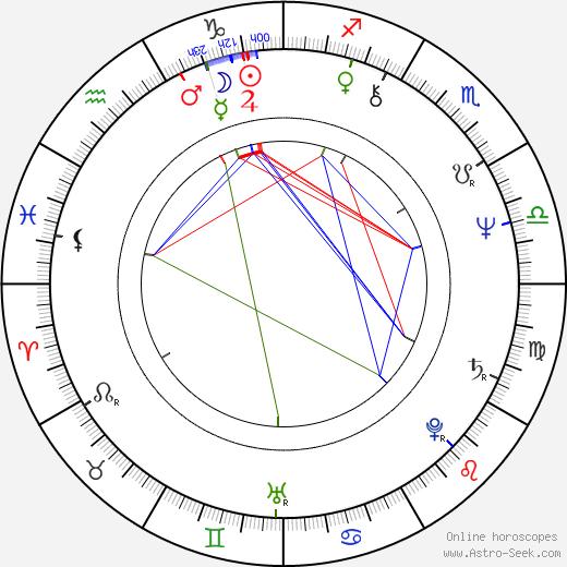 Jed Johnson день рождения гороскоп, Jed Johnson Натальная карта онлайн