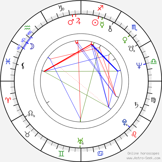 JoBeth Williams astro natal birth chart, JoBeth Williams horoscope, astrology