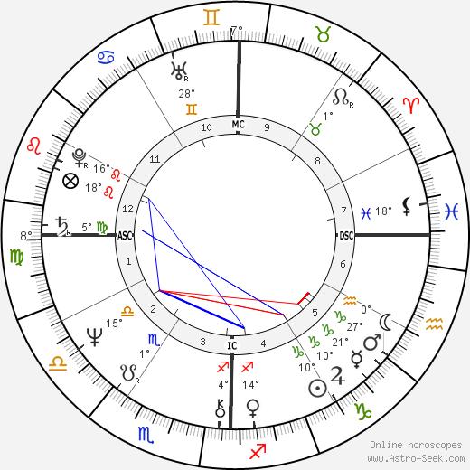 Joe Dallesandro birth chart, biography, wikipedia 2019, 2020