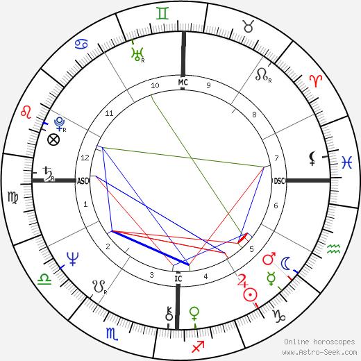 Joe Dallesandro birth chart, Joe Dallesandro astro natal horoscope, astrology