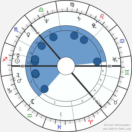 John D. Home-Robertson wikipedia, horoscope, astrology, instagram