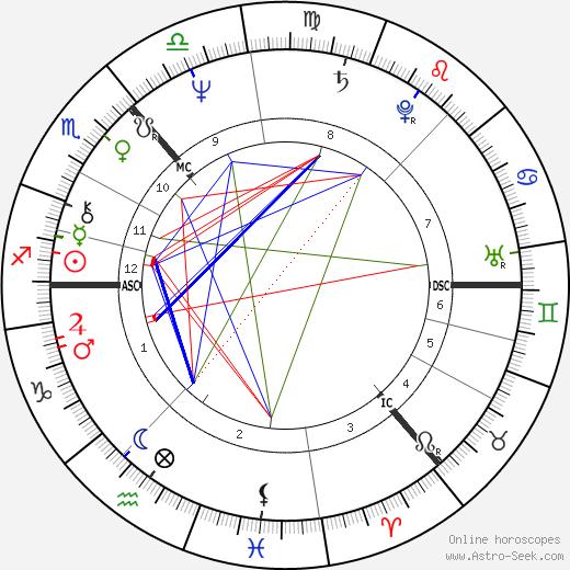 John D. Home-Robertson birth chart, John D. Home-Robertson astro natal horoscope, astrology