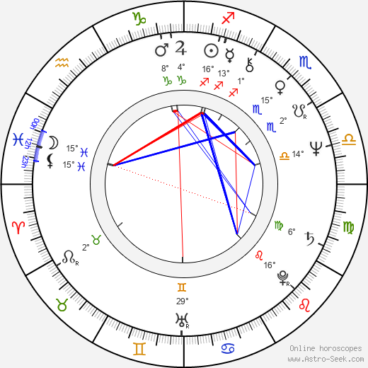 John Waters birth chart, biography, wikipedia 2019, 2020