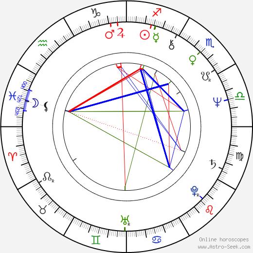 John Waters astro natal birth chart, John Waters horoscope, astrology
