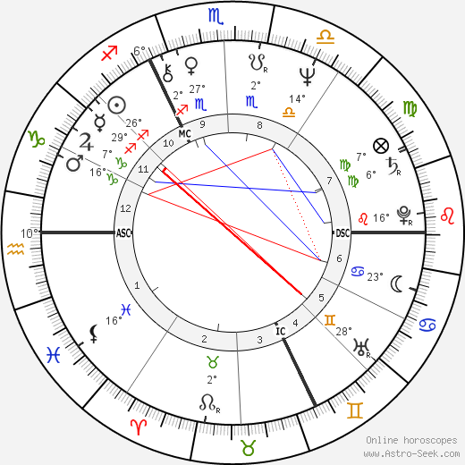 Laurent Voulzy birth chart, biography, wikipedia 2018, 2019