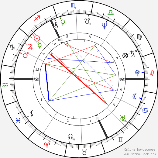 Laurent Voulzy astro natal birth chart, Laurent Voulzy horoscope, astrology