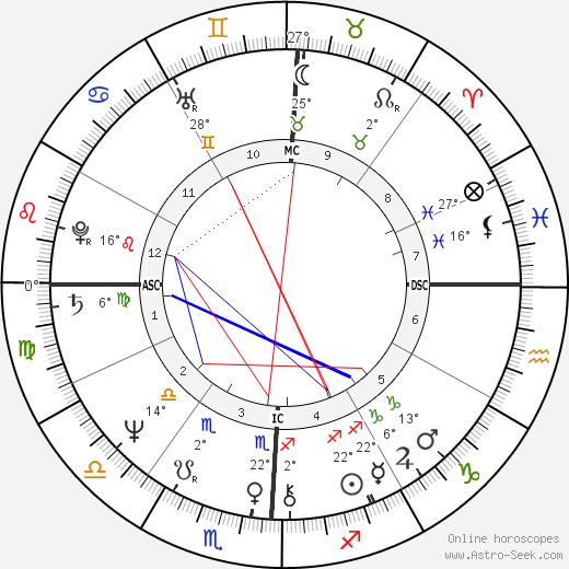 Lester Bangs birth chart, biography, wikipedia 2019, 2020