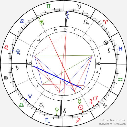 Lester Bangs astro natal birth chart, Lester Bangs horoscope, astrology