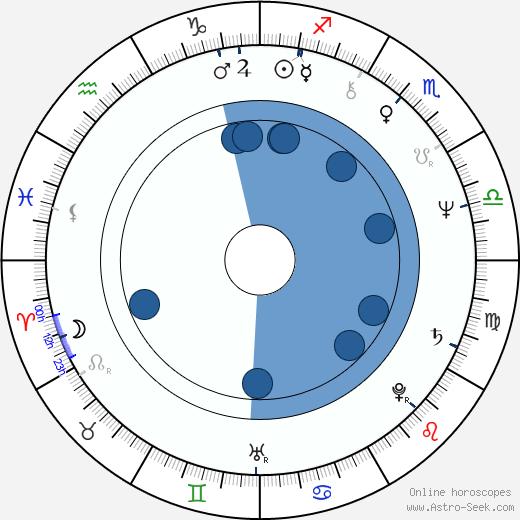 Luc Jabon wikipedia, horoscope, astrology, instagram