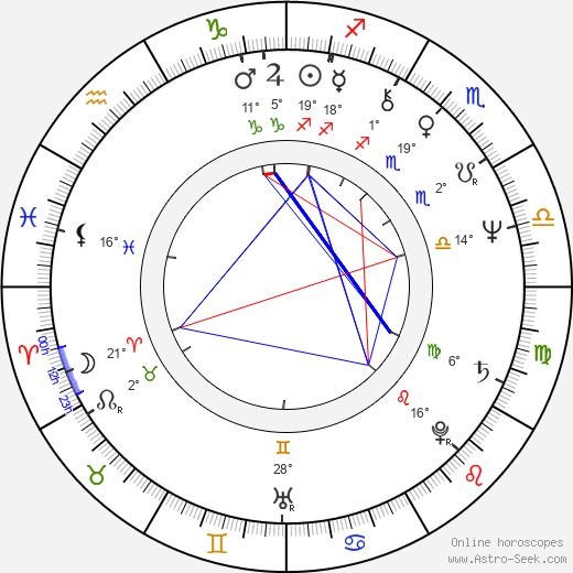 Luc Jabon birth chart, biography, wikipedia 2019, 2020