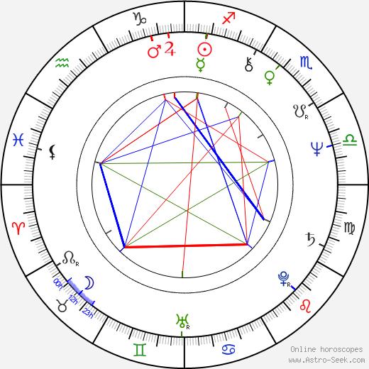 Lyudmila Senchina birth chart, Lyudmila Senchina astro natal horoscope, astrology