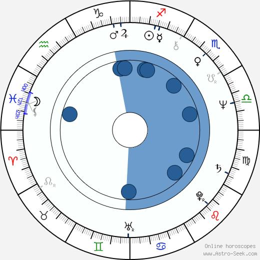 María José Goyanes wikipedia, horoscope, astrology, instagram