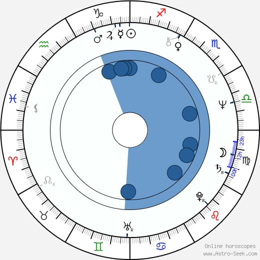Martin Yan wikipedia, horoscope, astrology, instagram