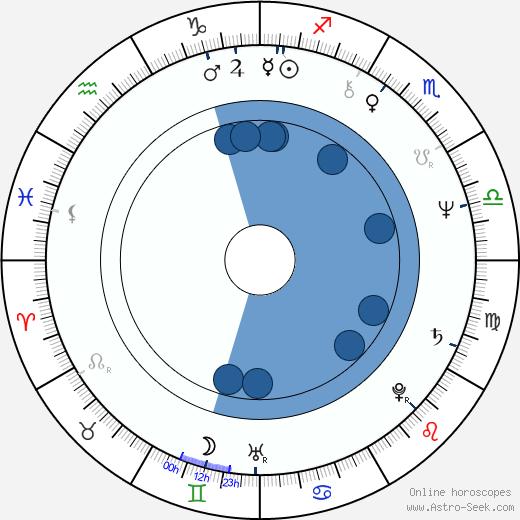 Melanie Chartoff wikipedia, horoscope, astrology, instagram