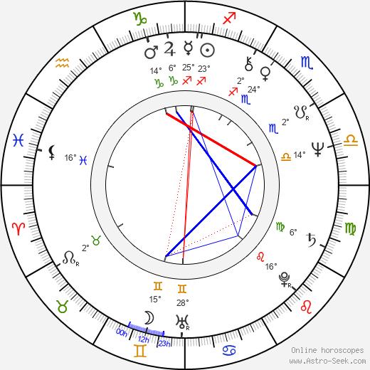 Melanie Chartoff birth chart, biography, wikipedia 2020, 2021