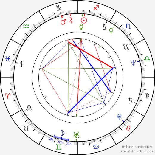 Melanie Chartoff birth chart, Melanie Chartoff astro natal horoscope, astrology