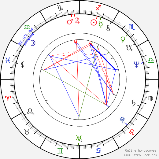 Miroslav Dudáček birth chart, Miroslav Dudáček astro natal horoscope, astrology