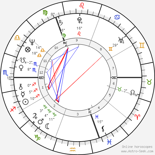 Ozzy Osbourne birth chart, biography, wikipedia 2019, 2020