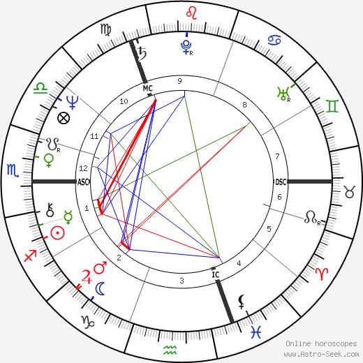 Оззи Осборн Ozzy Osbourne день рождения гороскоп, Ozzy Osbourne Натальная карта онлайн