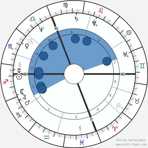 Patrizia Reggiani wikipedia, horoscope, astrology, instagram