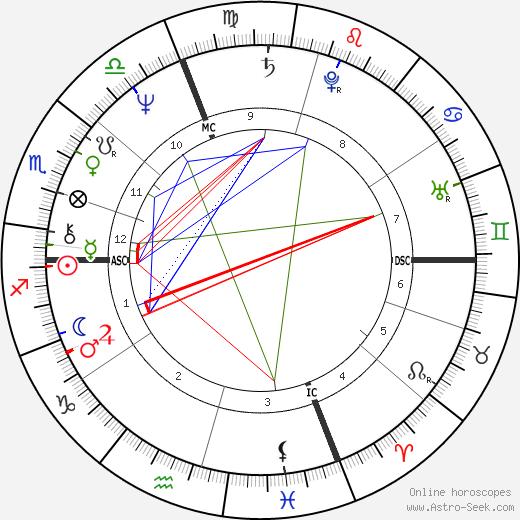 Patrizia Reggiani день рождения гороскоп, Patrizia Reggiani Натальная карта онлайн