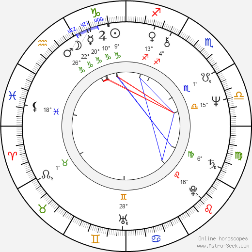 Pavel Soukup birth chart, biography, wikipedia 2019, 2020