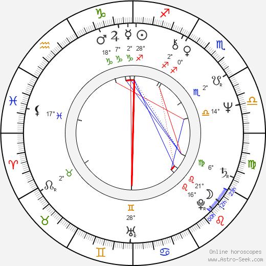 Raimo O. Niemi birth chart, biography, wikipedia 2020, 2021