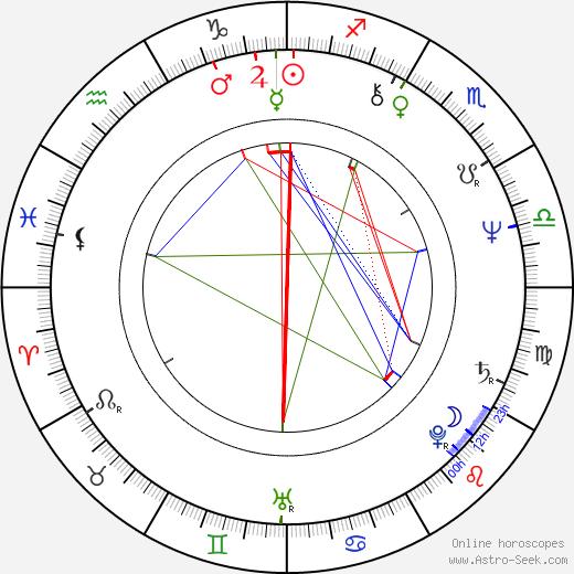 Raimo O. Niemi birth chart, Raimo O. Niemi astro natal horoscope, astrology