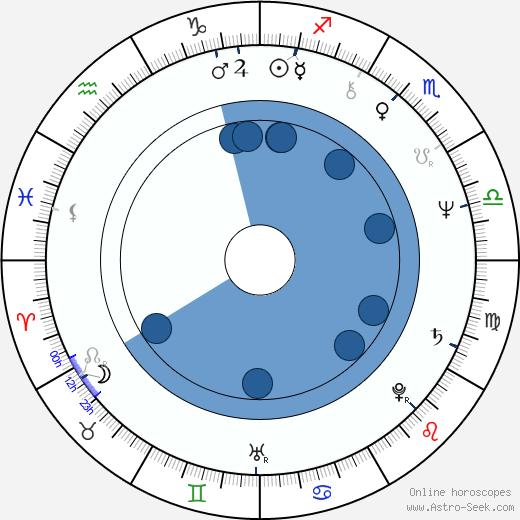 Randy Smith wikipedia, horoscope, astrology, instagram