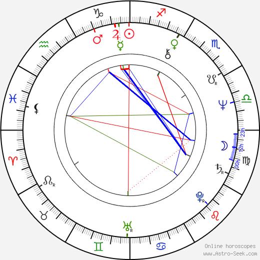 Rostislav Kuba день рождения гороскоп, Rostislav Kuba Натальная карта онлайн