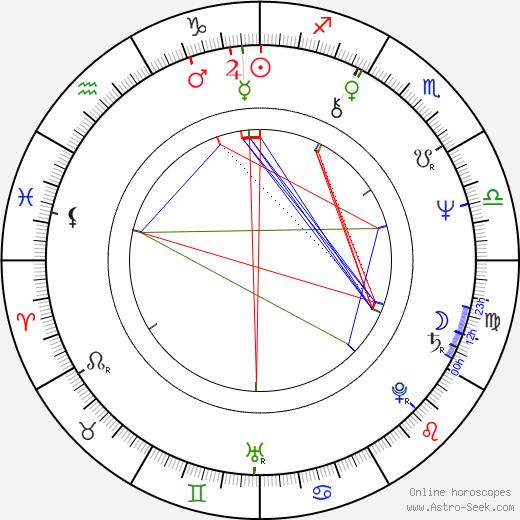 Samuel L. Jackson astro natal birth chart, Samuel L. Jackson horoscope, astrology