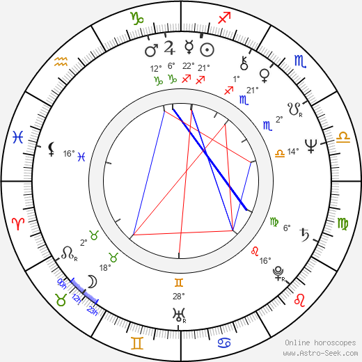Ted Nugent birth chart, biography, wikipedia 2017, 2018