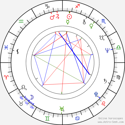 Ted Nugent astro natal birth chart, Ted Nugent horoscope, astrology